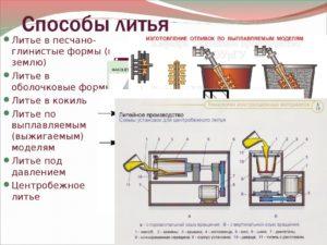 Способы литья металлов