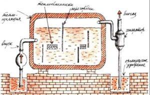 Биогазовая установка своими руками для отопления дома