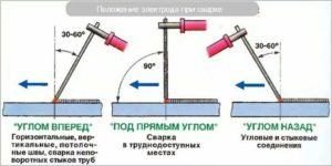 Как правильно варить металл электродом