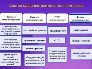 Производство какого вида продукции транспортного машиностроения