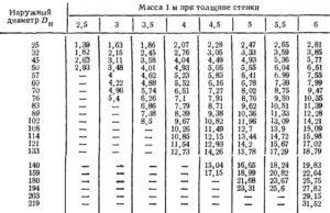 Диаметры металлических труб таблица ГОСТ