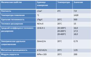Нержавейка 12х18н10т характеристики