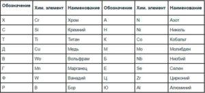 Маркировка металлов и сплавов расшифровка таблица