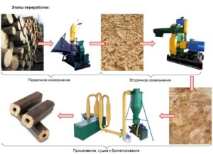 Оборудование для производства топливных брикетов из опилок