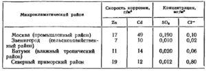 Скорость коррозии металла в грунте