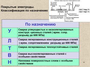 Классификация стальных покрытых электродов