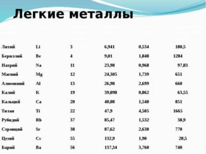 Мягкие металлы список