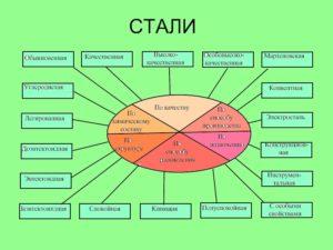 Классификация сталей и их маркировка таблица