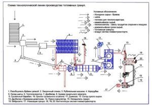 Производство пиллетов технологический процесс