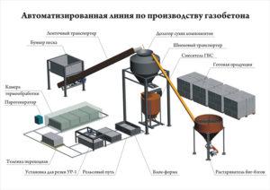Технология производства пеноблоков в домашних условиях