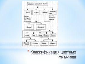 Классификация цветных металлов таблица
