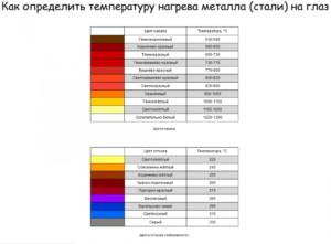 Как определить температуру металла по цвету