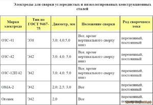 Марка электродов для сварки нержавеющей стали