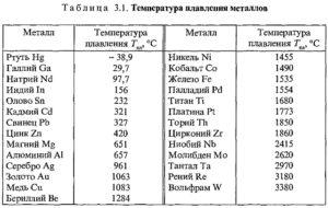 У какого металла самая высокая температура плавления