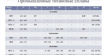 Титановые сплавы марки состав