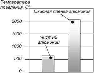 Температура плавки алюминия