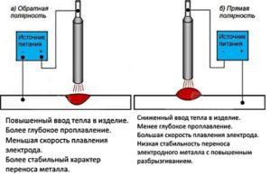 Полярность подключения сварочного инвертора