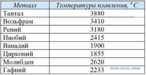 Температура плавления вольфрама