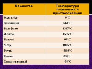 При какой температуре плавится железо
