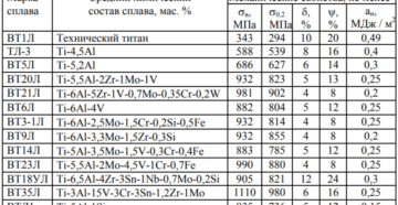 Титан вт 20 свойства