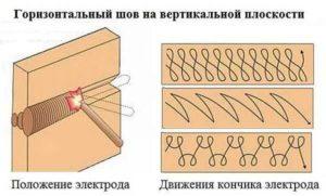 Как правильно накладывать сварочный шов
