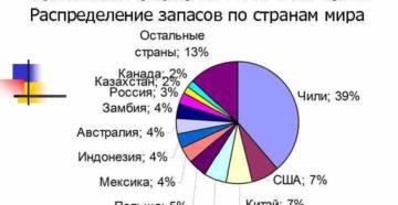 Мировые запасы меди по странам