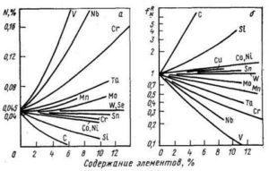 Влияние азота на свойства стали