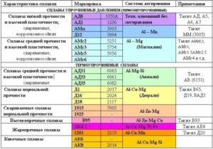 Марки алюминия и их применение