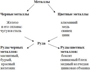 Какие бывают металлы названия