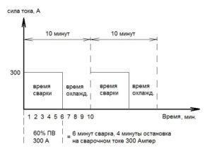 Что такое рабочий цикл сварочного инвертора