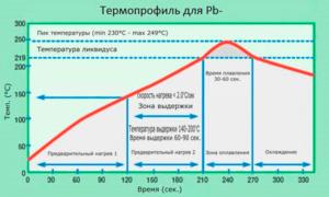 Температура нижнего подогрева при пайке bga