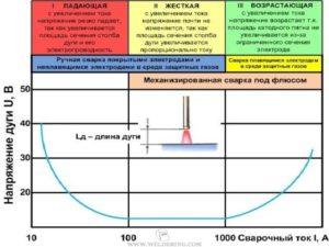 Зависит ли напряжение дуги от сварочного тока