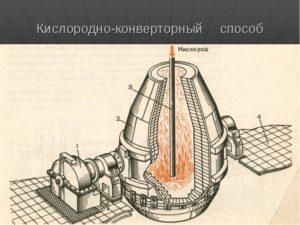 Производство стали в конвертерах