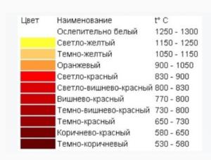 При какой температуре краснеет сталь
