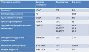 Температура плавления стали 40х