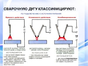 Залипание электрода при сварке инвертором