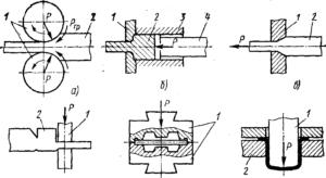 Обработка металлов давлением основана на механическом свойстве