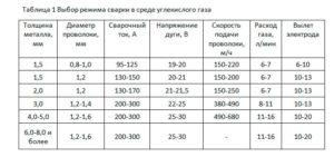 Расход газовой смеси при сварке полуавтоматом
