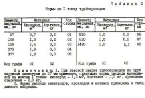 Расход ацетилена и кислорода при сварке труб