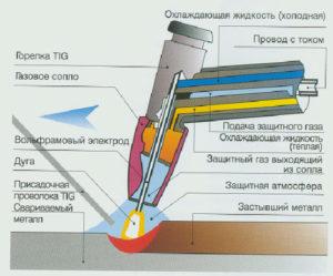 Технология аргонодуговой сварки вольфрамовым электродом
