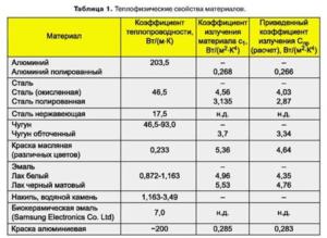 Теплопроводность нержавеющей стали