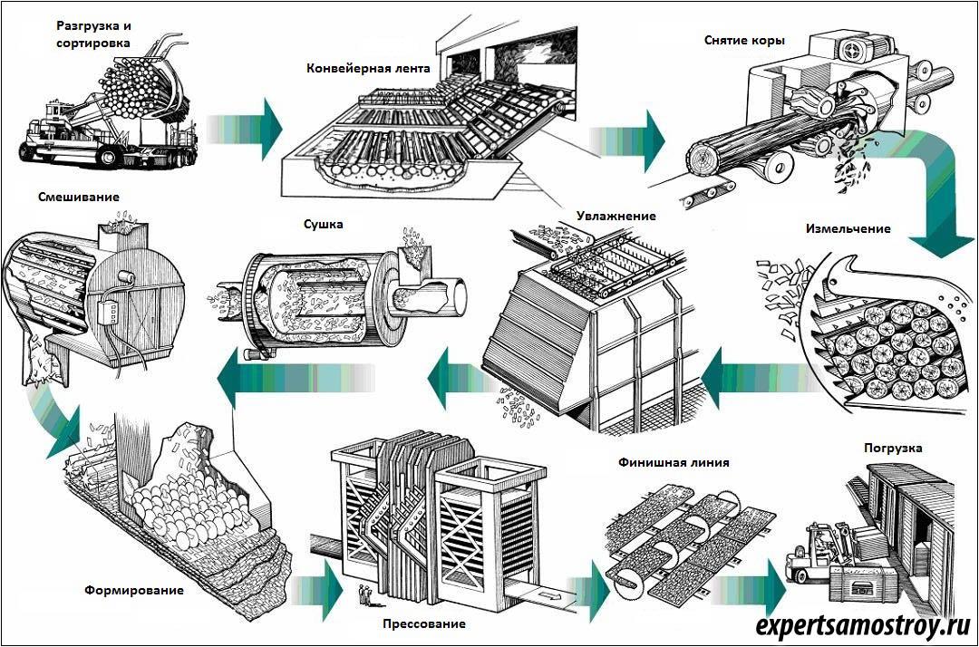 Цепном транспортере эксплуатация каких элеваторов запрещена при эксплуатации буровой установки
