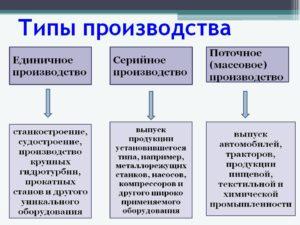 Серийное производство примеры предприятий