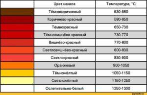 При какой температуре металл краснеет