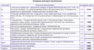 Категории металлолома расшифровка