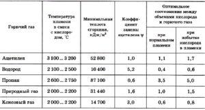Температура горения ацетилена с кислородом