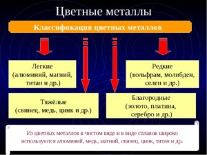 К какой группе металлов относится титан