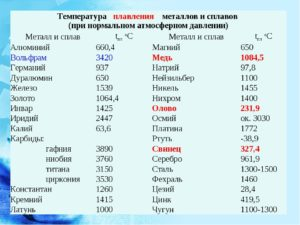 Температура плавления латуни