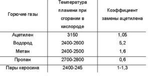 Температура горения бытового газа