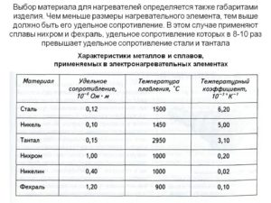 Температура плавления нихромовой проволоки